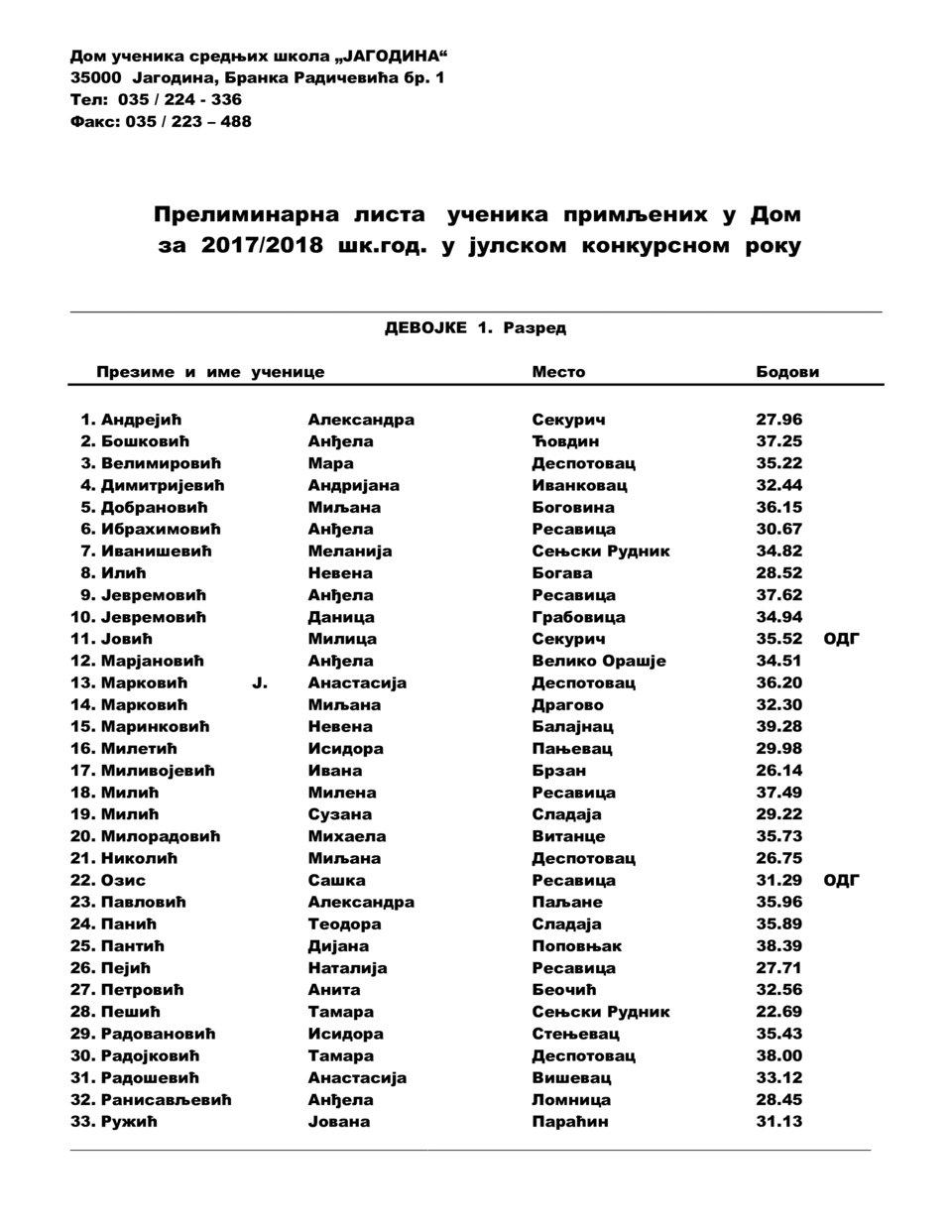 Devojke_000