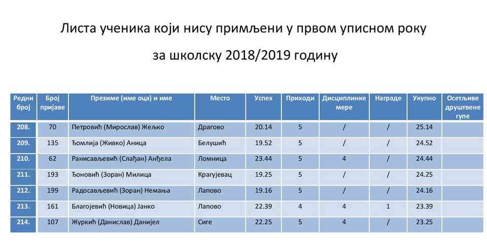 Preliminarna lista ucenika koji nisu primljeni 2018-19