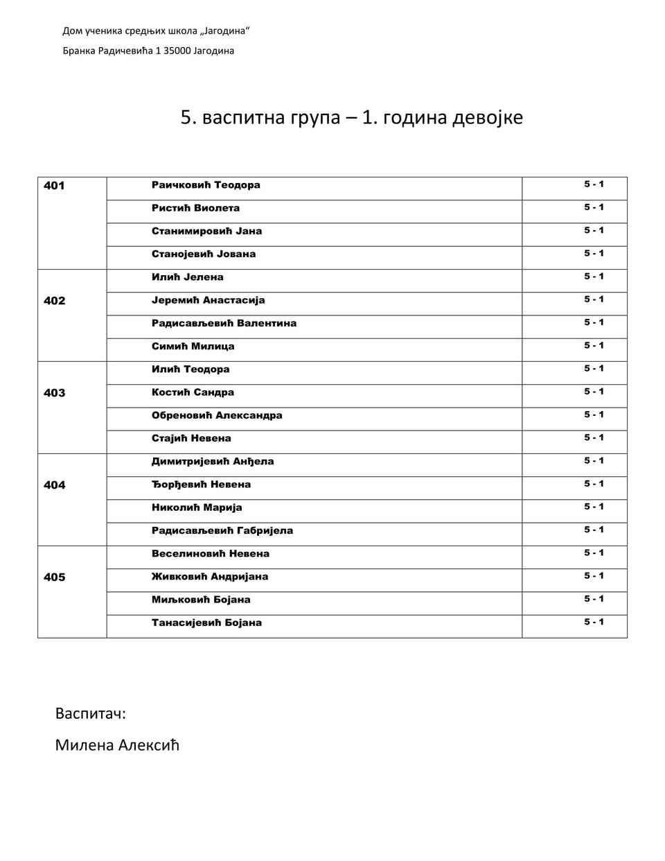 Raspored po grupama-04