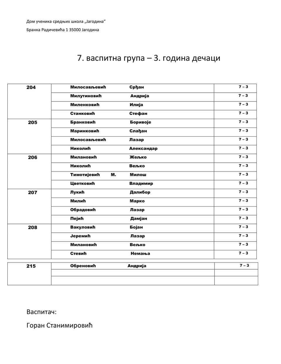 Raspored po grupama-06
