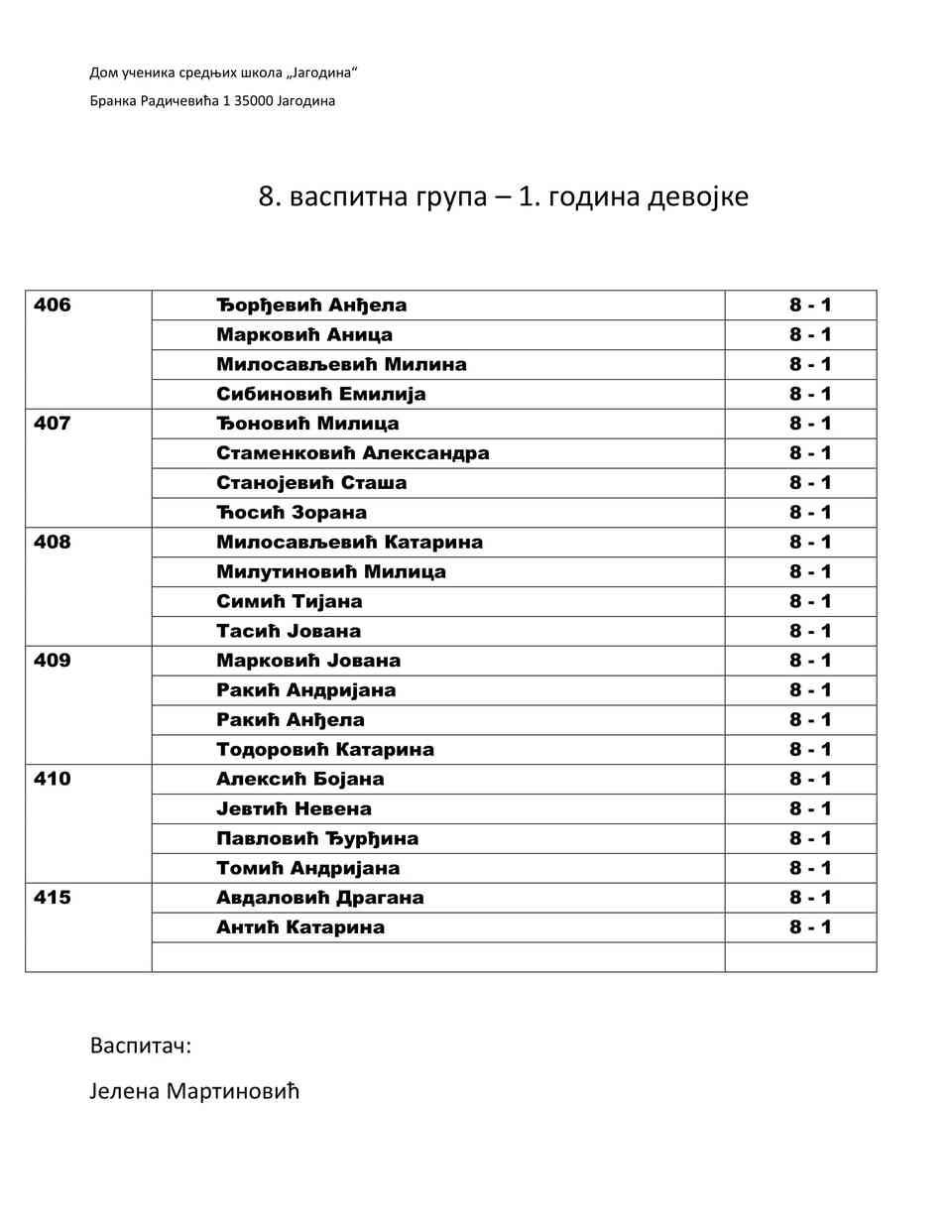 Raspored po grupama-07